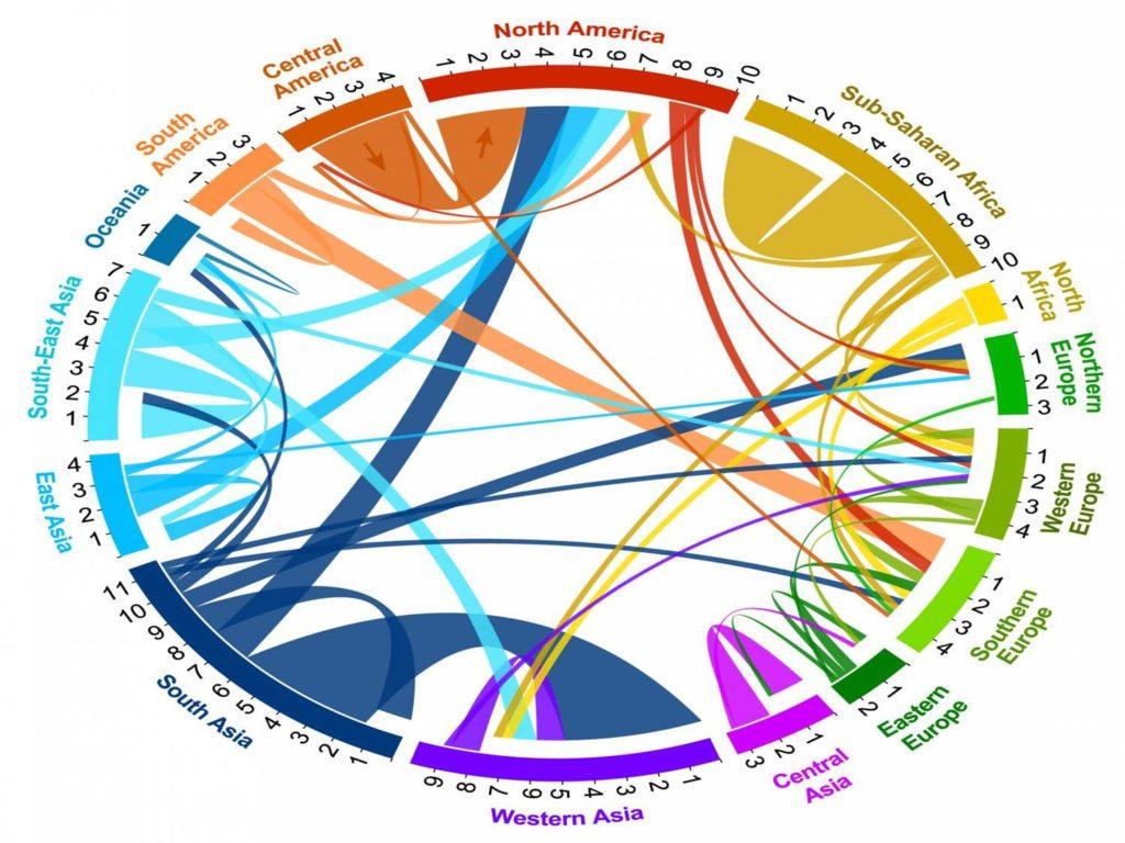 Flussi di migrazione globale